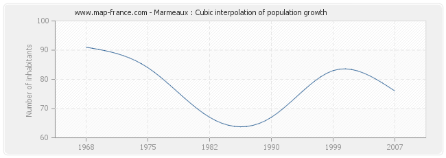 Marmeaux : Cubic interpolation of population growth