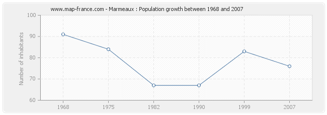 Population Marmeaux