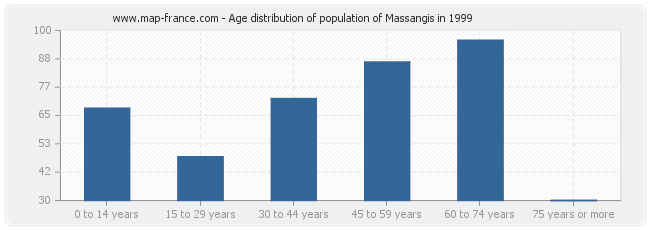 Age distribution of population of Massangis in 1999