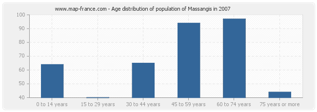 Age distribution of population of Massangis in 2007