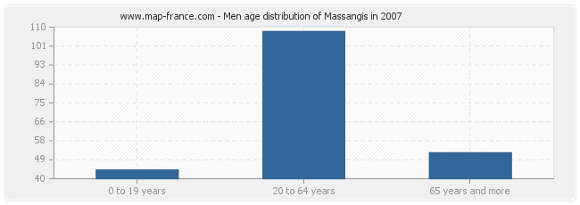 Men age distribution of Massangis in 2007