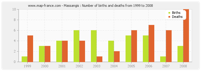 Massangis : Number of births and deaths from 1999 to 2008