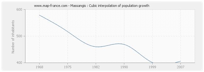 Massangis : Cubic interpolation of population growth