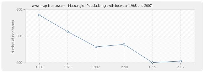 Population Massangis