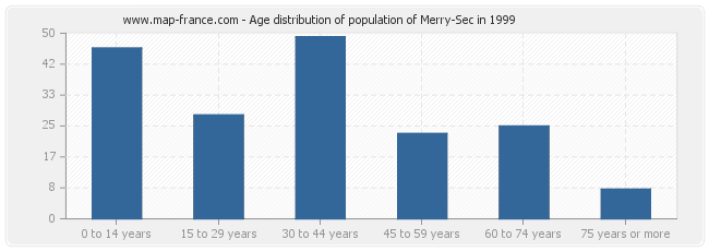 Age distribution of population of Merry-Sec in 1999