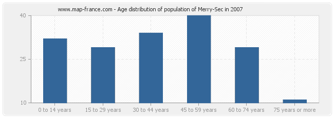 Age distribution of population of Merry-Sec in 2007