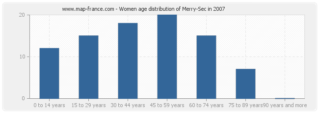 Women age distribution of Merry-Sec in 2007