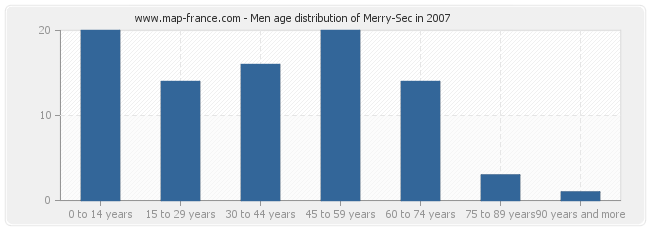 Men age distribution of Merry-Sec in 2007