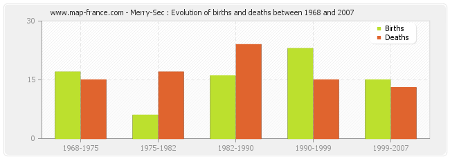Merry-Sec : Evolution of births and deaths between 1968 and 2007