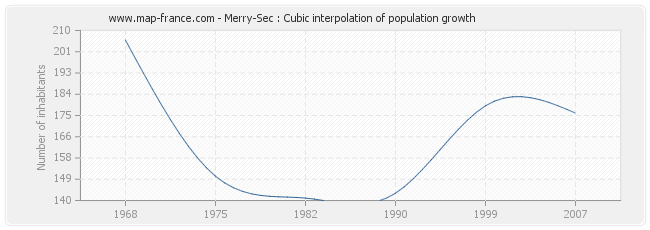 Merry-Sec : Cubic interpolation of population growth