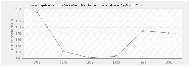 Population Merry-Sec