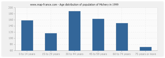 Age distribution of population of Michery in 1999