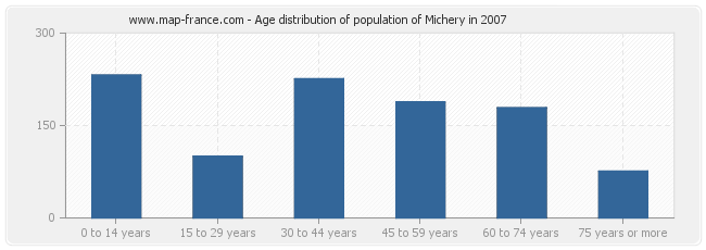Age distribution of population of Michery in 2007