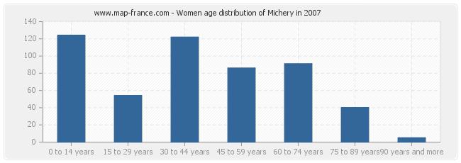 Women age distribution of Michery in 2007
