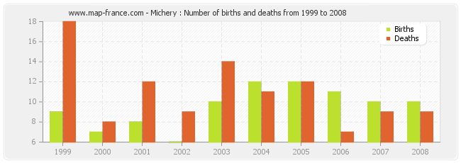 Michery : Number of births and deaths from 1999 to 2008