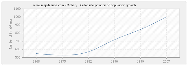 Michery : Cubic interpolation of population growth