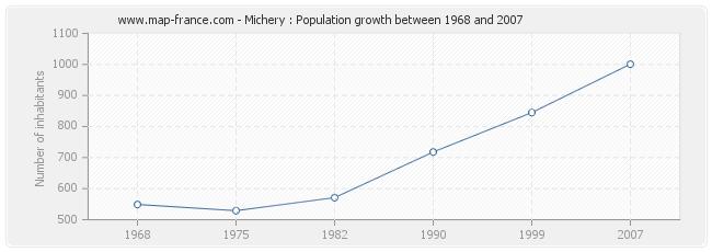 Population Michery