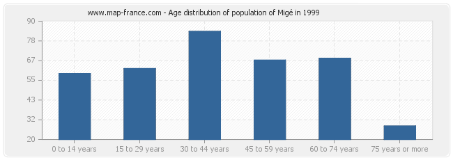 Age distribution of population of Migé in 1999