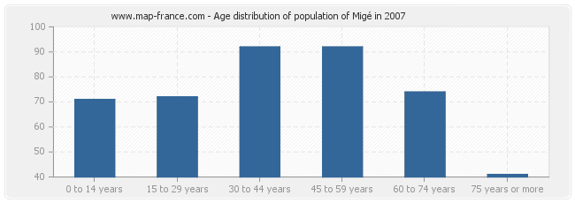 Age distribution of population of Migé in 2007