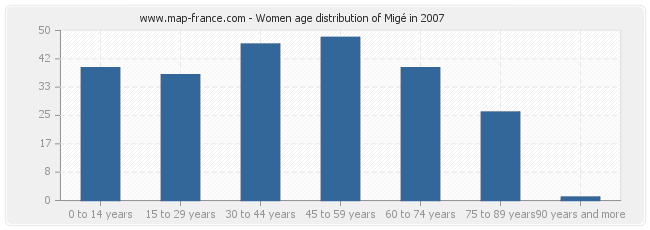 Women age distribution of Migé in 2007