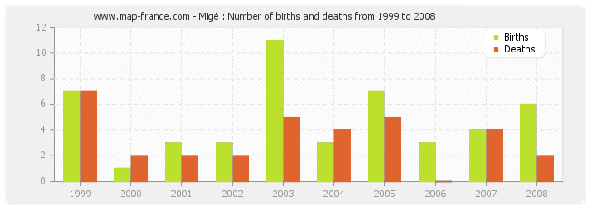 Migé : Number of births and deaths from 1999 to 2008