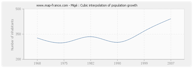Migé : Cubic interpolation of population growth