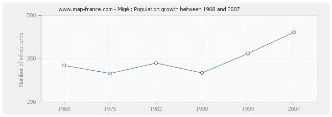 Population Migé