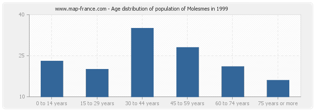 Age distribution of population of Molesmes in 1999