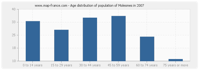 Age distribution of population of Molesmes in 2007