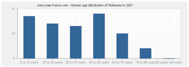 Women age distribution of Molesmes in 2007
