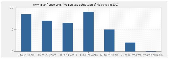 Women age distribution of Molesmes in 2007