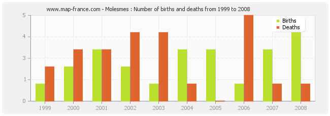 Molesmes : Number of births and deaths from 1999 to 2008
