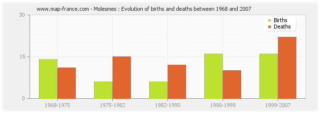 Molesmes : Evolution of births and deaths between 1968 and 2007