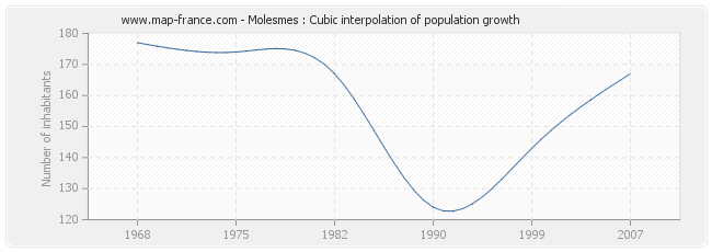 Molesmes : Cubic interpolation of population growth