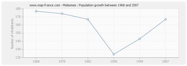 Population Molesmes