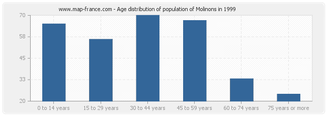 Age distribution of population of Molinons in 1999