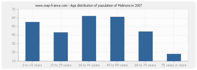 Age distribution of population of Molinons in 2007
