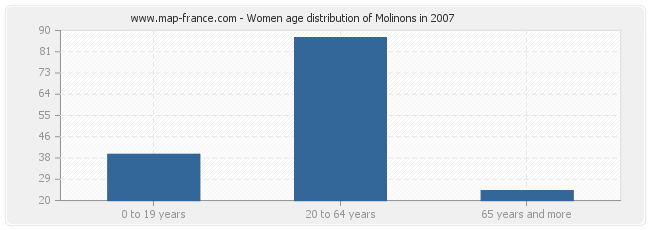 Women age distribution of Molinons in 2007