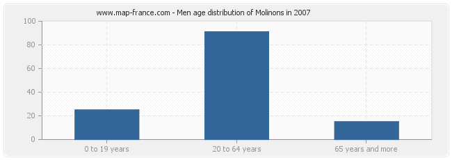 Men age distribution of Molinons in 2007