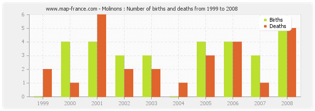 Molinons : Number of births and deaths from 1999 to 2008