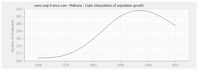 Molinons : Cubic interpolation of population growth