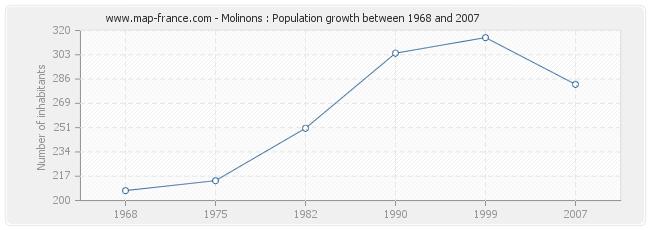 Population Molinons