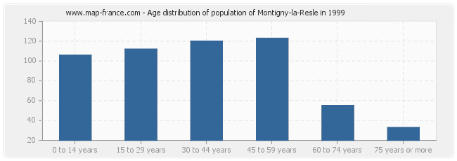 Age distribution of population of Montigny-la-Resle in 1999