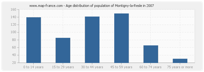 Age distribution of population of Montigny-la-Resle in 2007