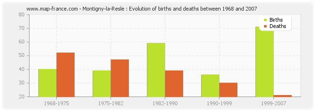 Montigny-la-Resle : Evolution of births and deaths between 1968 and 2007
