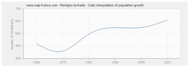 Montigny-la-Resle : Cubic interpolation of population growth