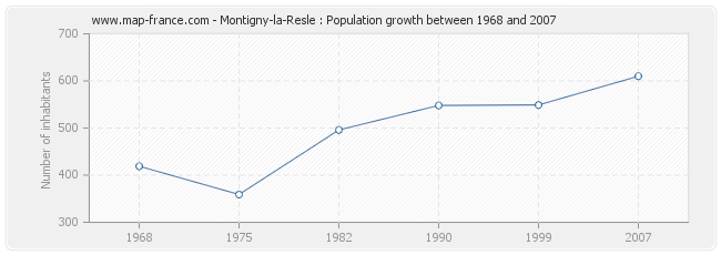 Population Montigny-la-Resle