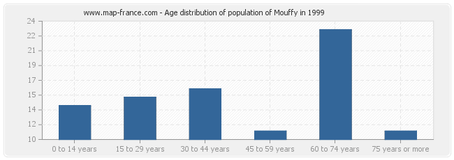 Age distribution of population of Mouffy in 1999