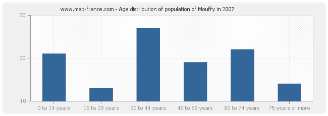 Age distribution of population of Mouffy in 2007