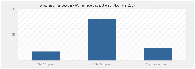 Women age distribution of Mouffy in 2007